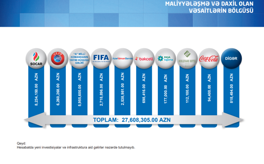 Son 3 ildə AFFA-ya daxil olan vəsaitin məbləği 24,8 faiz artıb - TƏHLİL