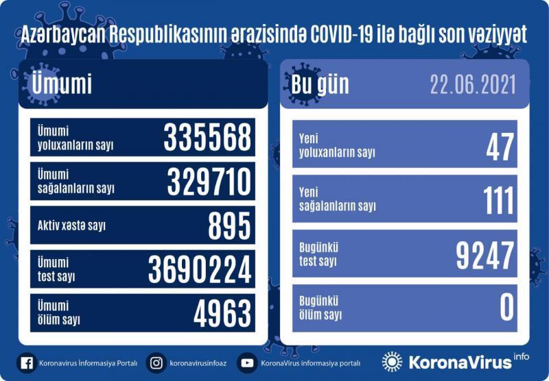 Son sutkada Azərbaycanda koronavirusdan ölüm qeydə alınmayıb