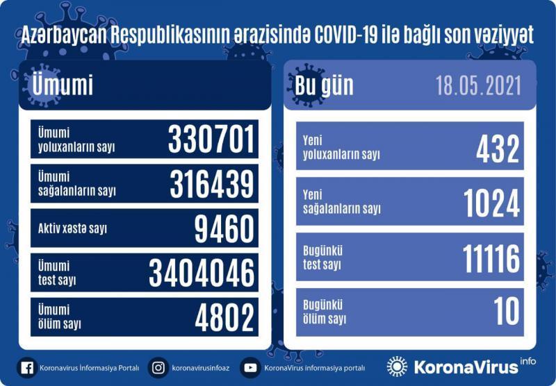Azərbaycanda son sutkada koronavirusa yoluxma sayı açıqlanıb - 18.05.2021