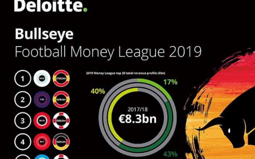 Ötən mövsüm Avropanın ən çox gəlir əldə edən klubu açıqlanıb