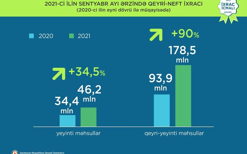 İİTKM: Azərbaycan qeyri-neft ixracını 41% artırıb