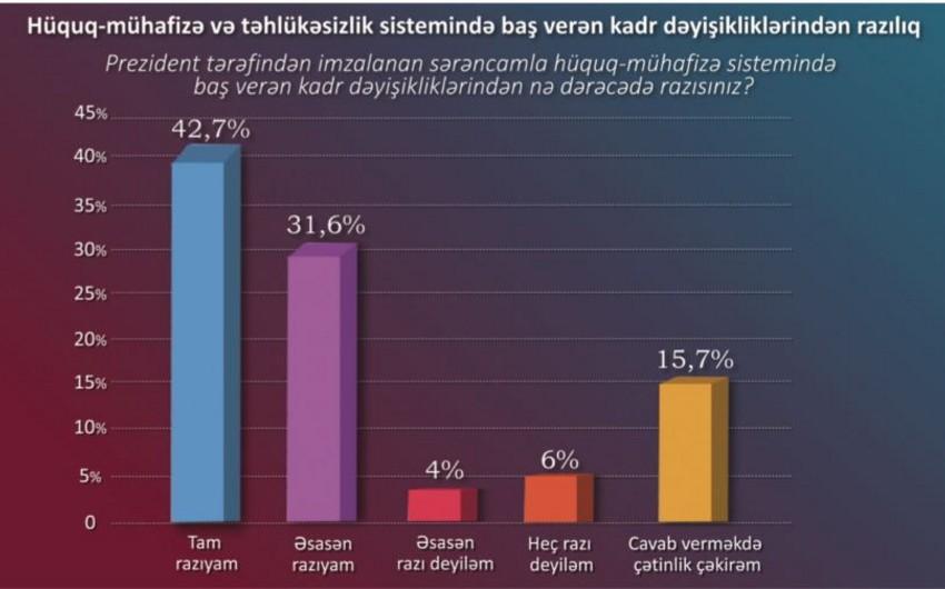STM: Respondentlərin əksəriyyəti hüquq-mühafizə sistemindəki dəyişikliklərdən razıdır