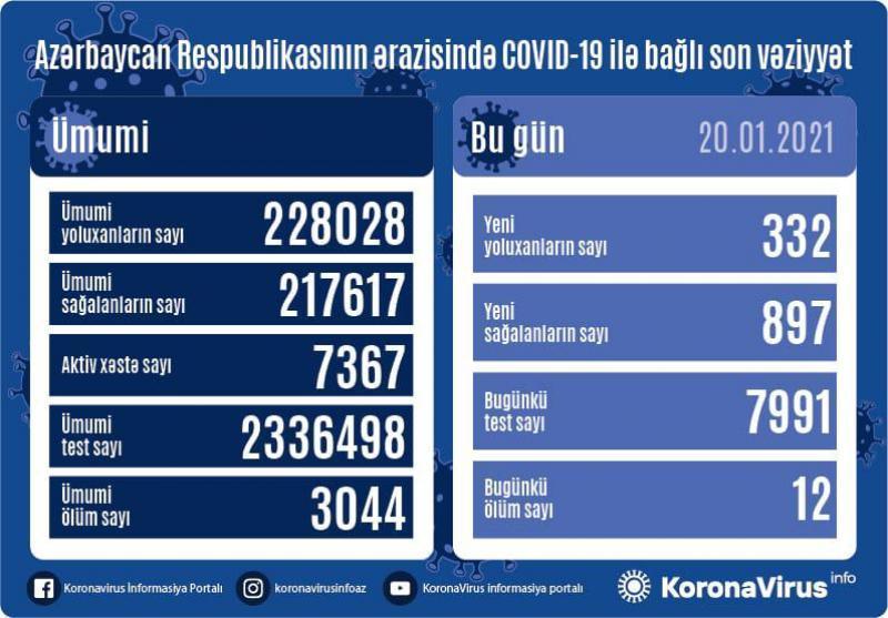Azərbaycanda daha 332 nəfər koronavirusa yoluxub -