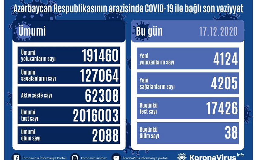 Azərbaycanda koronavirusa 4 124yeni yoluxma qeydə alınıb, 38 nəfər vəfat edib