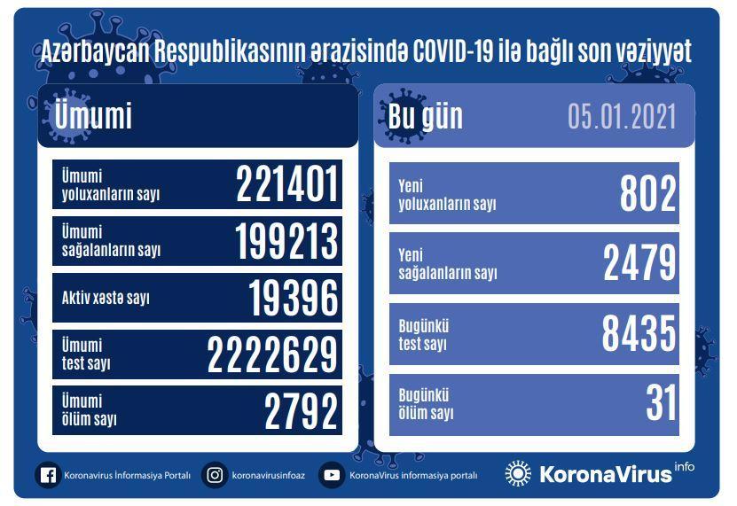 Azərbaycanda daha 802 nəfərdə koronavirus aşkarlanıb -