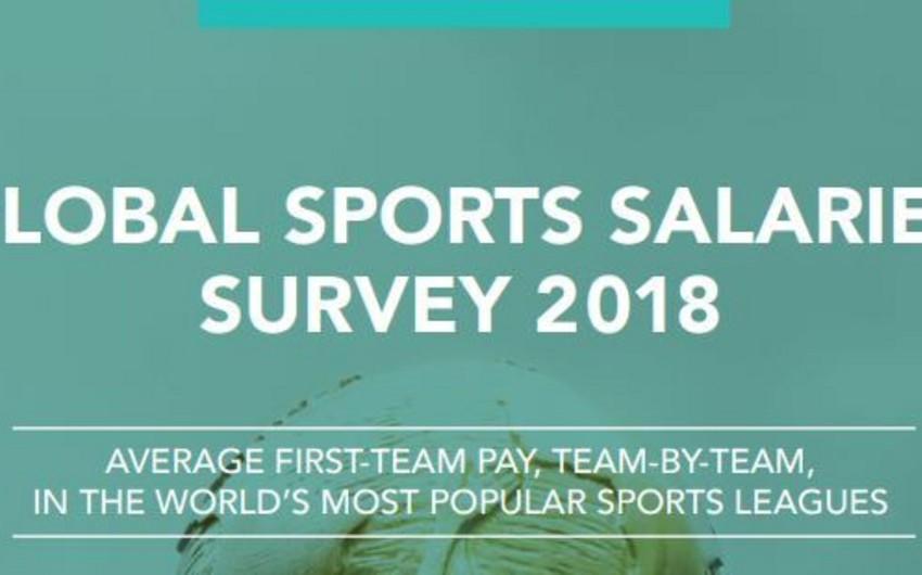 Обнародована среднегодовая зарплата футболистов в Премьер-лиге Азербайджана