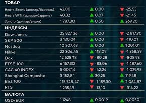 Основные показатели международных товарных, фондовых и валютных рынков (04.07.2020)
